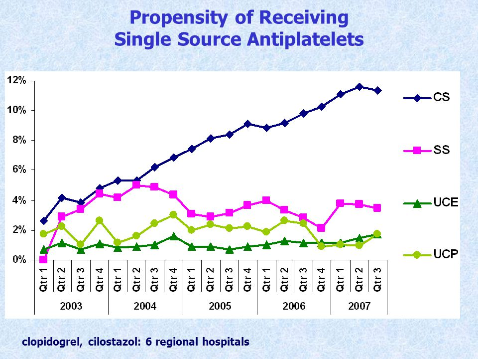 Propensity of Receiving Single Source Antiplatelets