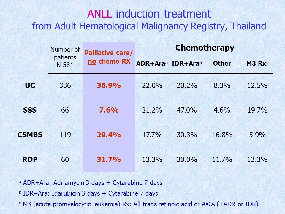 ANLL induction treatment from Adult Hematological Malignancy Registry, Thailand