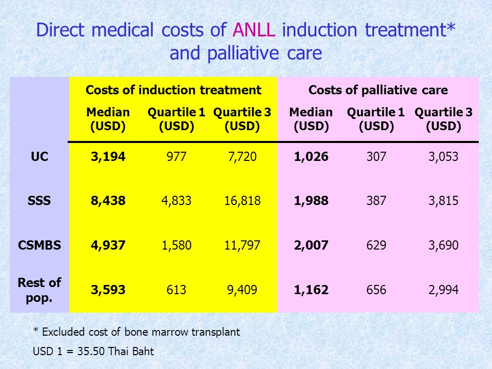 Direct medical costs of ANLL induction treatment* and palliative care