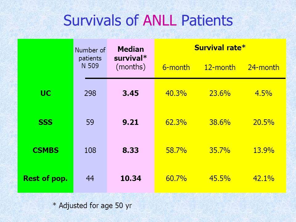 Survivals of ANLL Patients