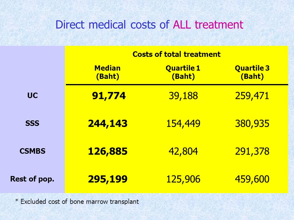 Direct medical costs of ALL treatment