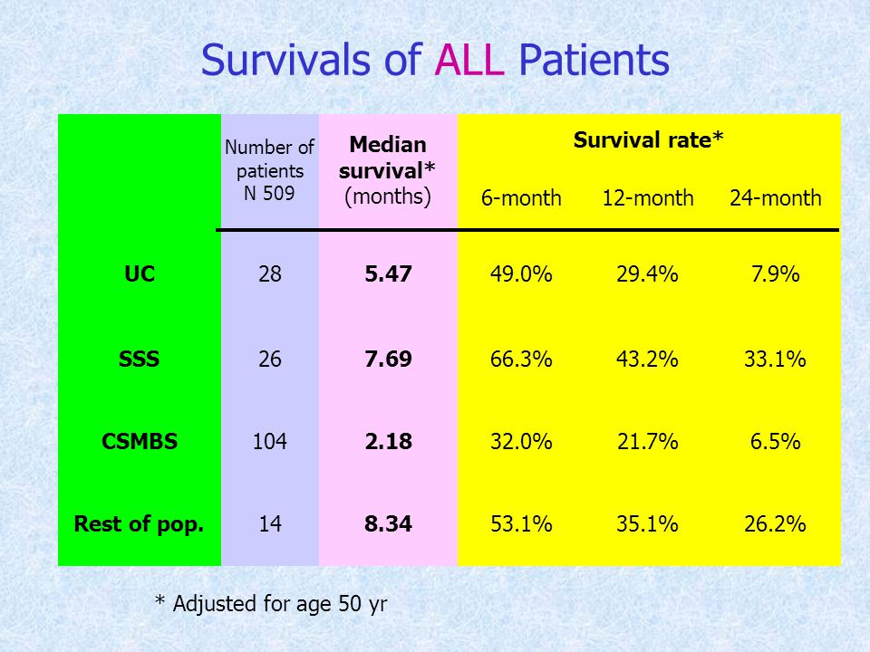 Survivals of ALL Patients