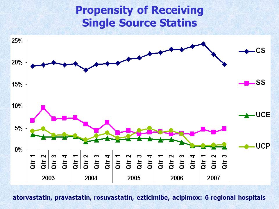 Propensity of Receiving Single Source Statins