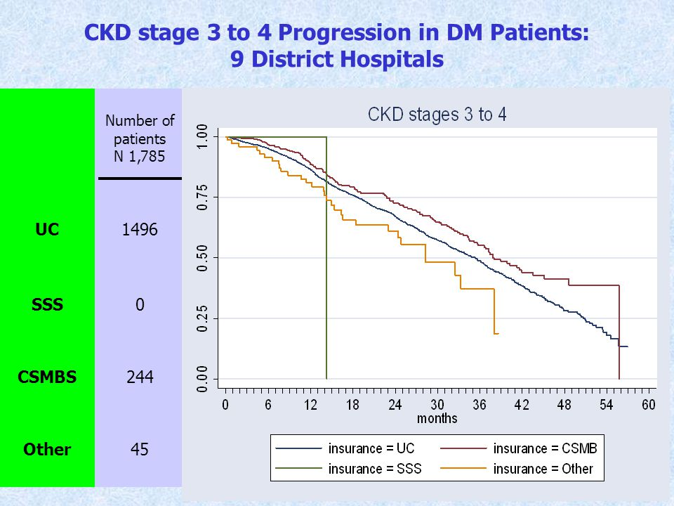CKD stage 3 to 4 Progression in DM Patients: 9 District Hospitals