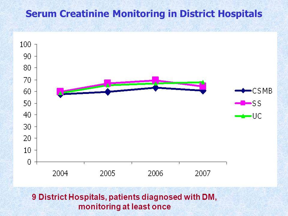 Serum Creatinine Monitoring in District Hospitals