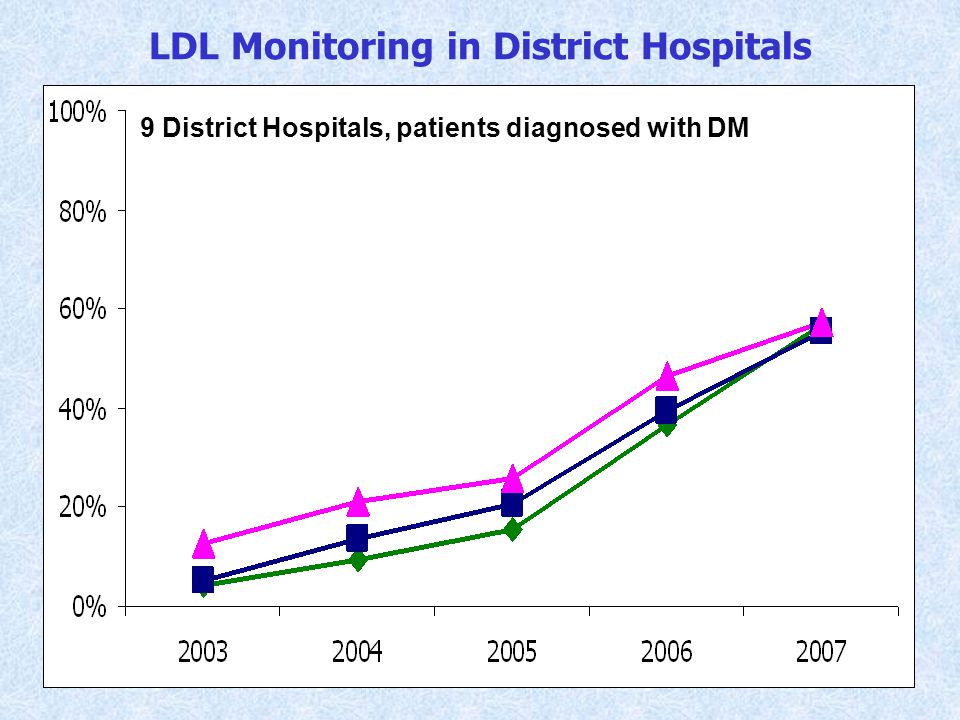 LDL Monitoring in District Hospitals