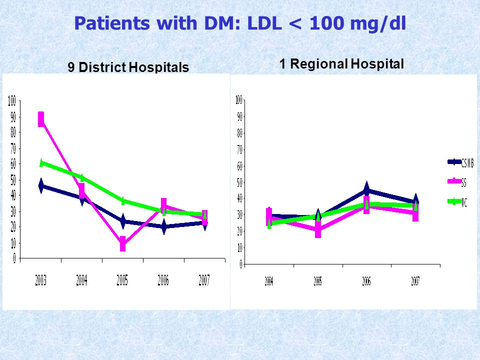 Patients with DM: LDL < 100 mg/dl