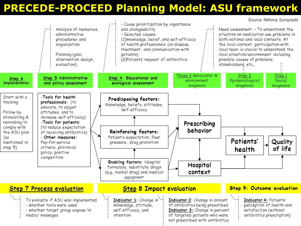 PRECEDE-PROCEED Planning Model: ASU framework