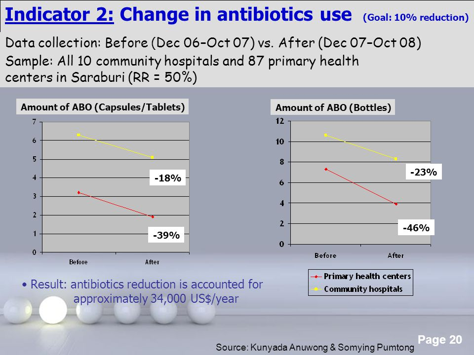 Indicator 2: Change in antibiotics use (Goal: 10% reduction)