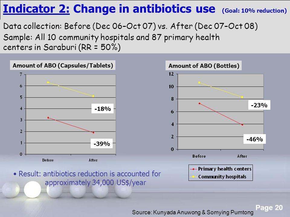 Indicator 2: Change in antibiotics use (Goal: 10% reduction)