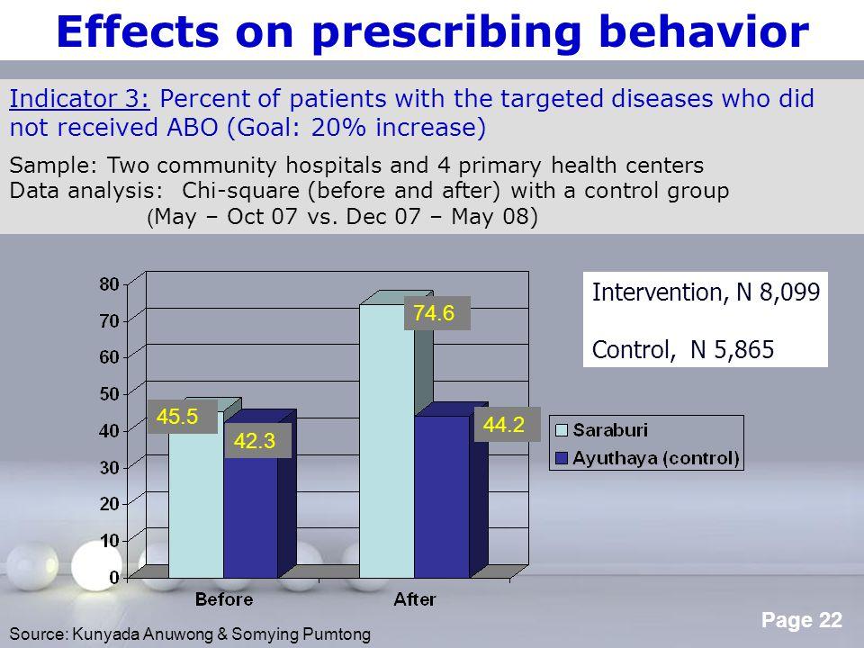 Effects on prescribing behavior