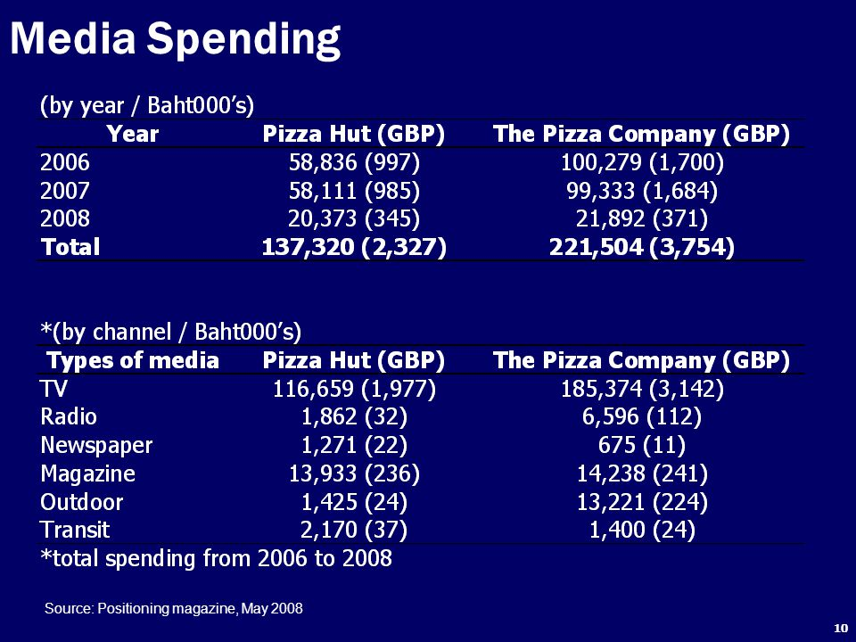 Media Spending Source: Positioning magazine, May 2008