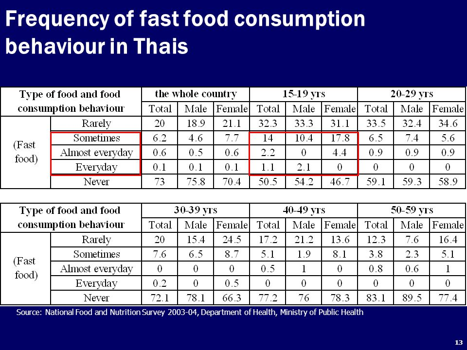 Frequency of fast food consumption behaviour in Thais