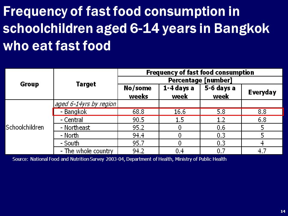 Frequency of fast food consumption in schoolchildren aged 6-14 years in Bangkok who eat fast food
