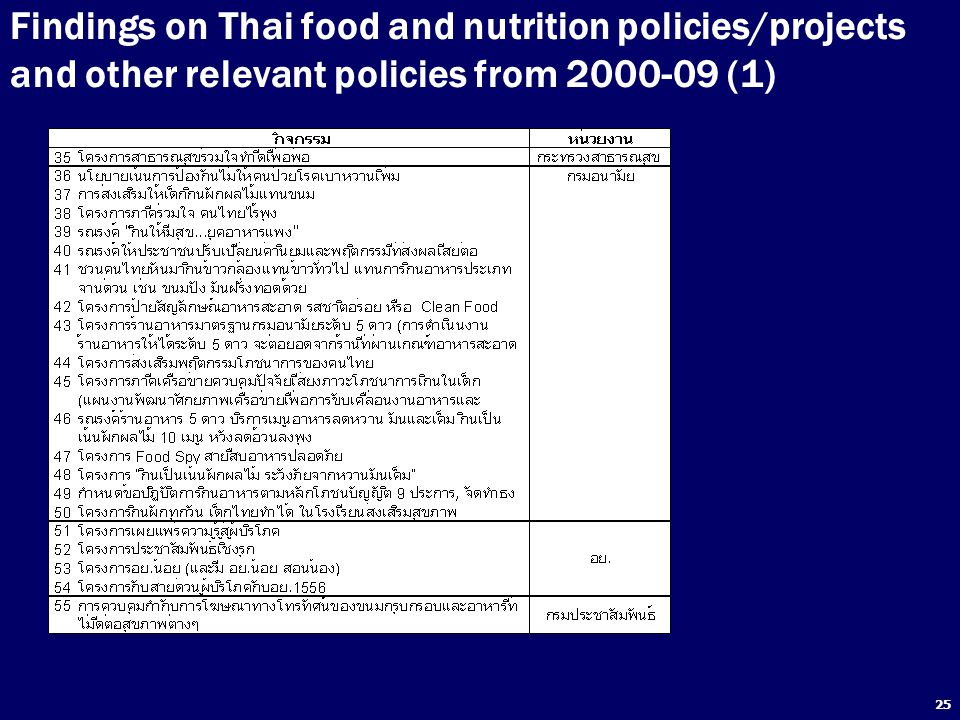 Findings on Thai food and nutrition policies/projects and other relevant policies from 2000-09 (1)