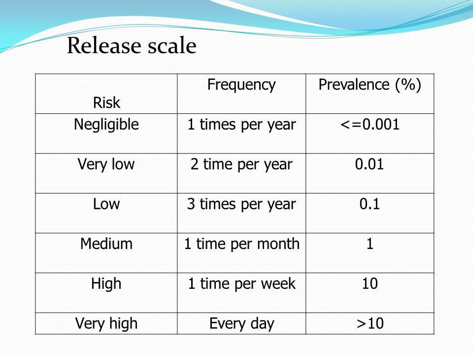 Release scale Risk. Frequency. Prevalence (%) Negligible. 1 times per year. <=0.001. Very low.