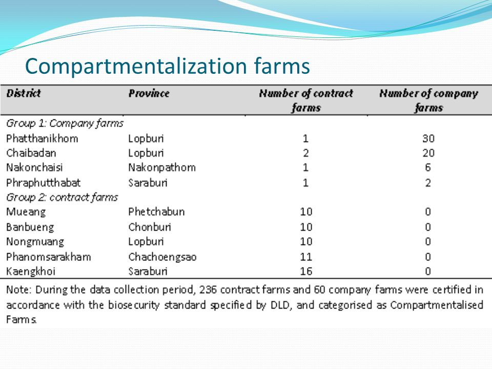 Compartmentalization farms