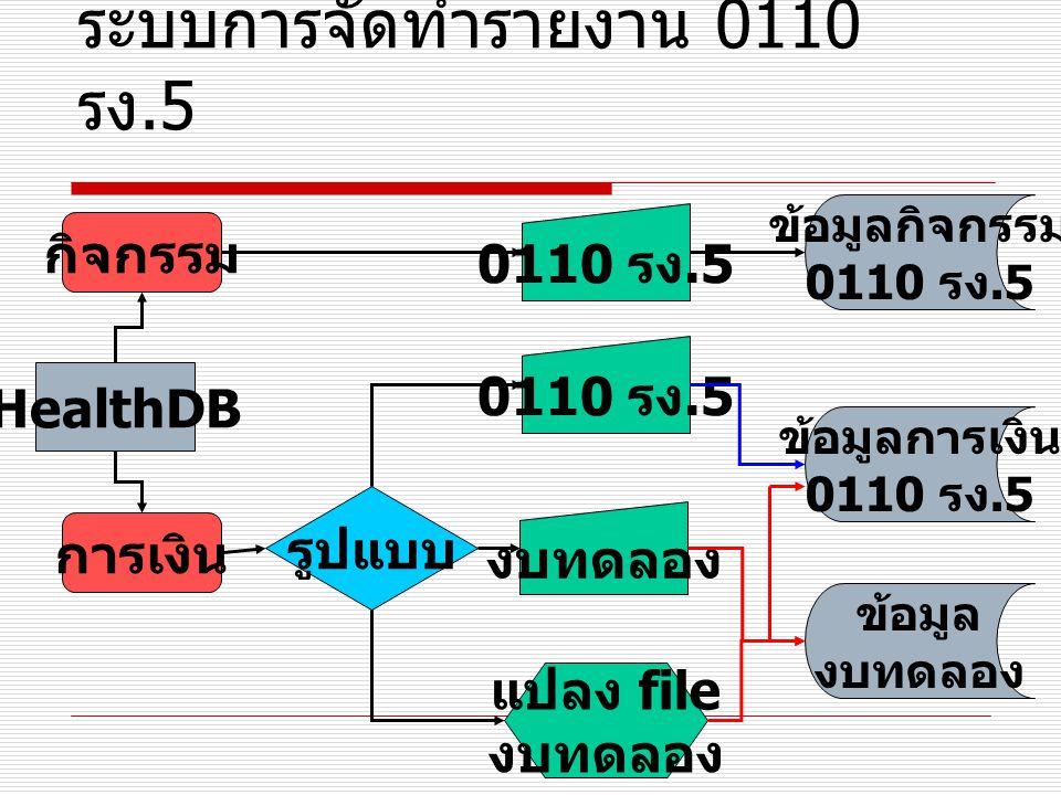 ระบบการจัดทำรายงาน 0110 รง.5