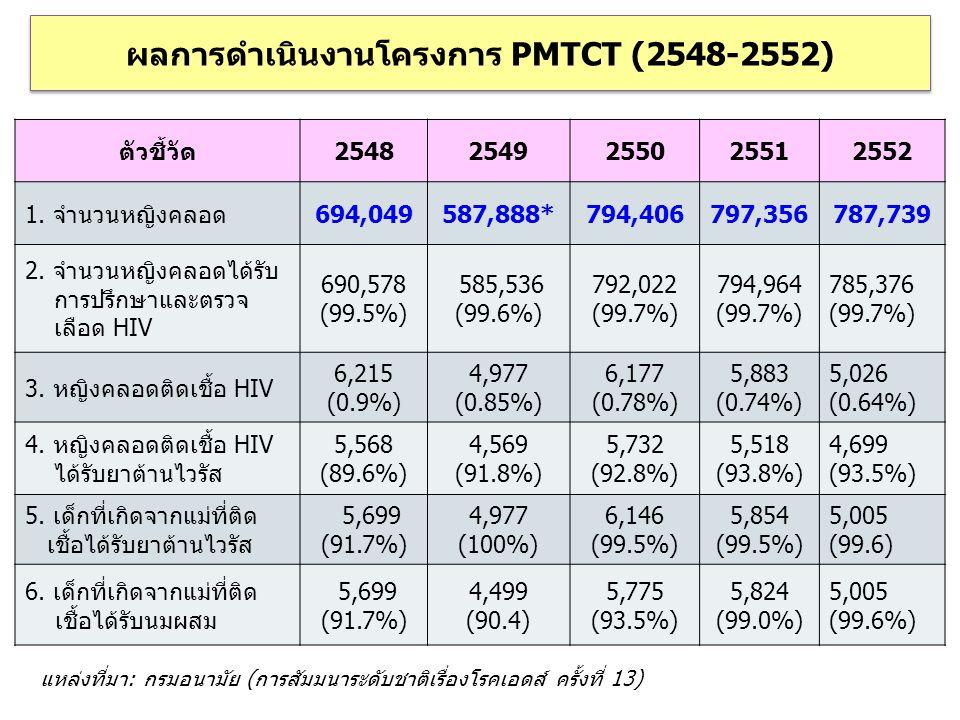 ผลการดำเนินงานโครงการ PMTCT (2548-2552)
