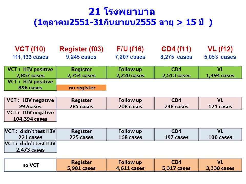 (1ตุลาคม2551-31กันยายน2555 อายุ > 15 ปี )