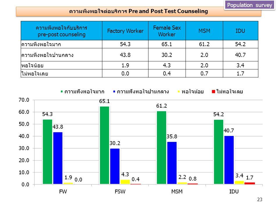 ความพึงพอใจต่อบริการ Pre and Post Test Counseling