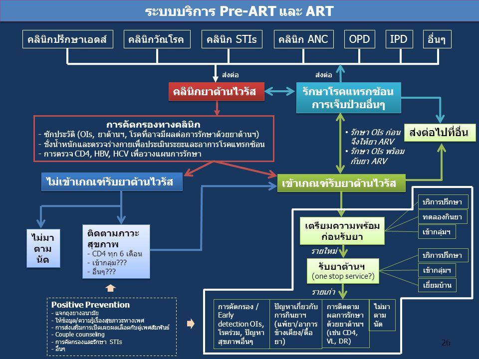 ระบบบริการ Pre-ART และ ART