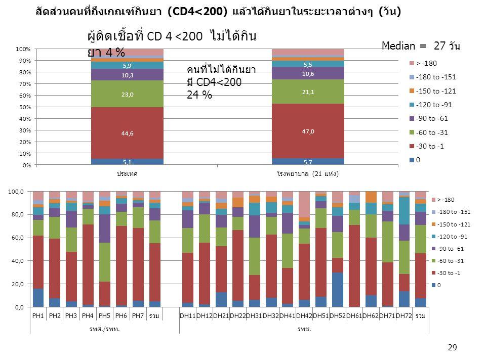 ผู้ติดเชื้อที่ CD 4 <200 ไม่ได้กินยา 4 %