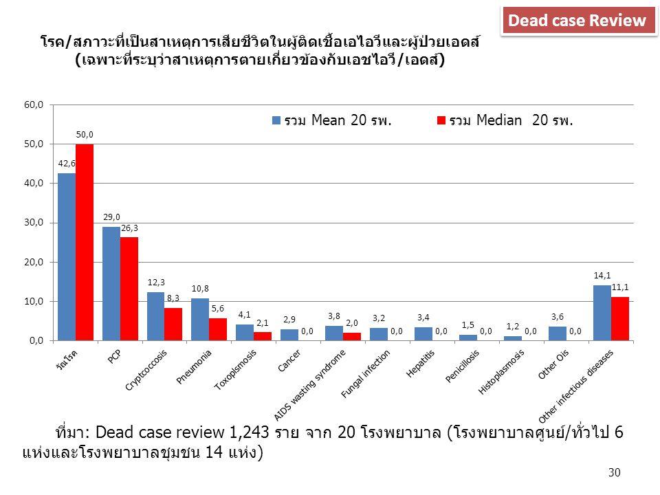Dead case Review ที่มา: Dead case review 1,243 ราย จาก 20 โรงพยาบาล (โรงพยาบาลศูนย์/ทั่วไป 6 แห่งและโรงพยาบาลชุมชน 14 แห่ง)
