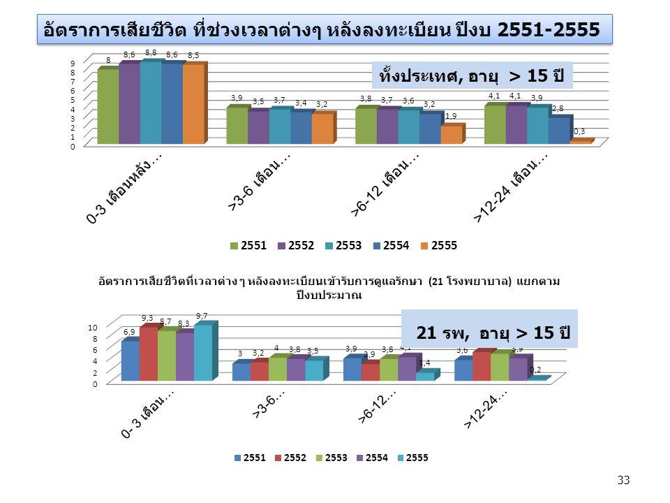 อัตราการเสียชีวิต ที่ช่วงเวลาต่างๆ หลังลงทะเบียน ปีงบ 2551-2555