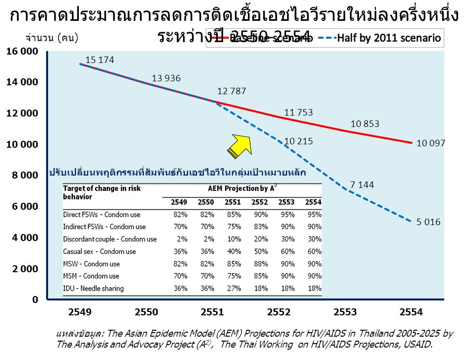 การคาดประมาณการลดการติดเชื้อเอชไอวีรายใหม่ลงครึ่งหนึ่งระหว่างปี 2550-2554