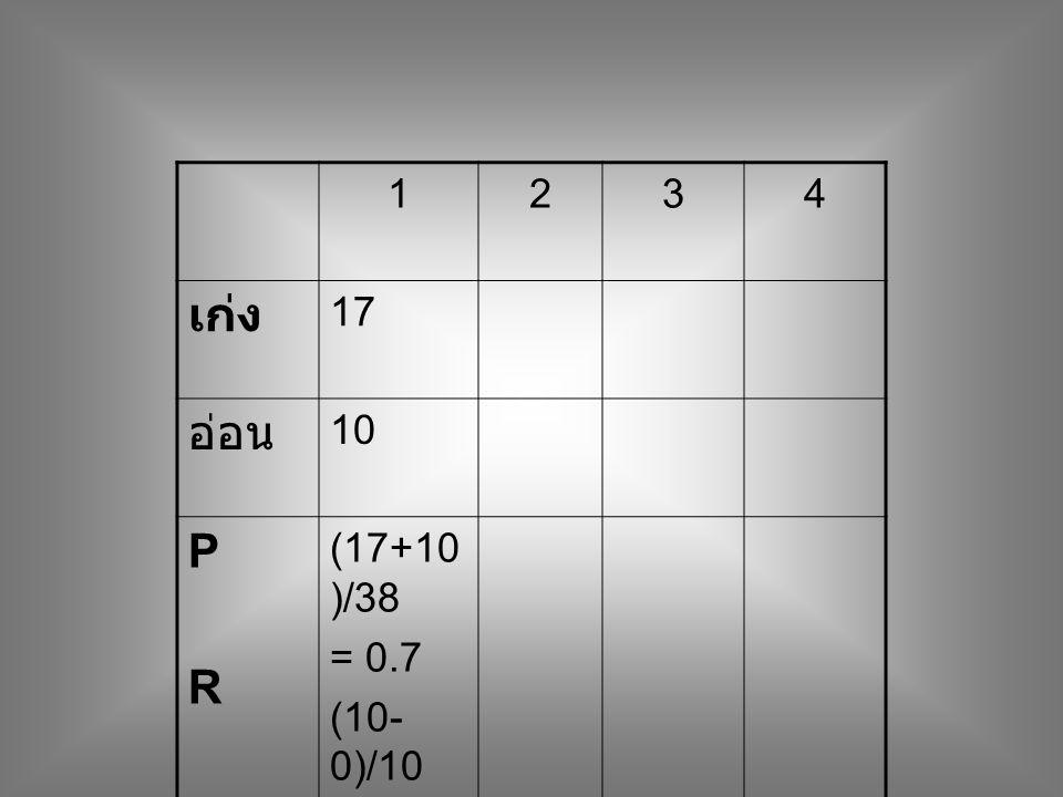 1 2 3 4 เก่ง 17 อ่อน 10 P R (17+10)/38 = 0.7 (10-0)/10 =1