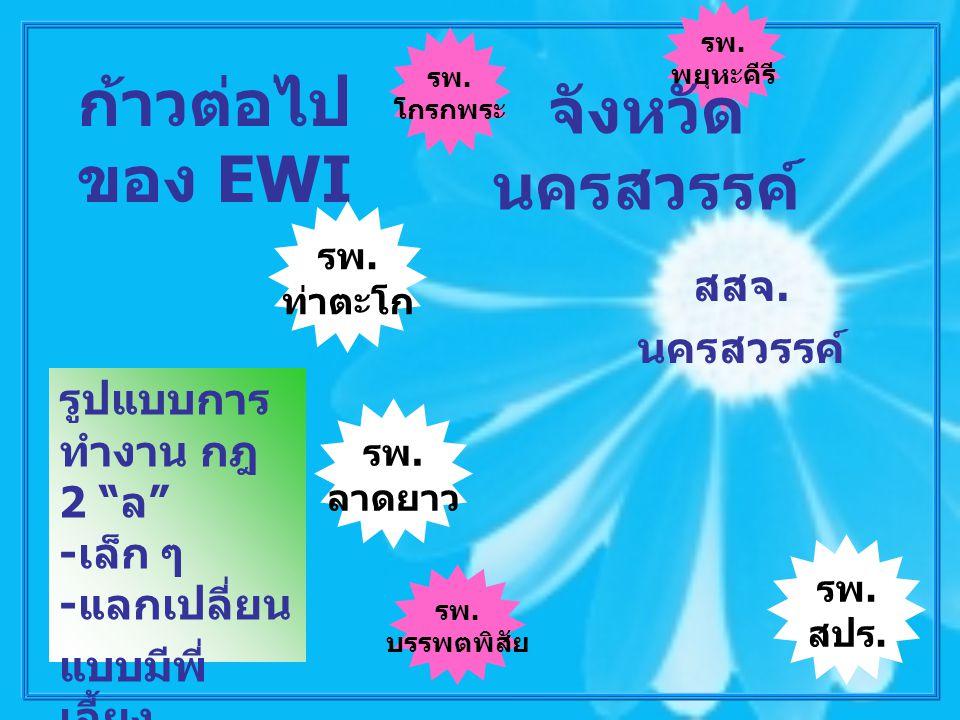 ก้าวต่อไปของ EWI จังหวัดนครสวรรค์