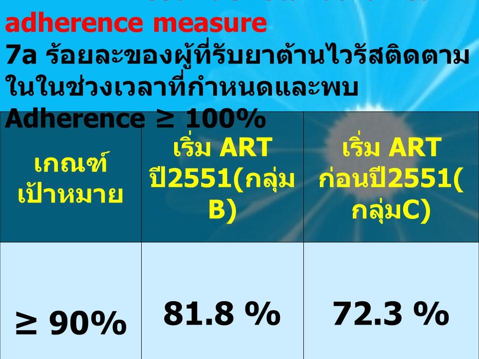 ≥ 90% 81.8 % 72.3 % เกณฑ์เป้าหมาย เริ่ม ART ปี2551(กลุ่มB)
