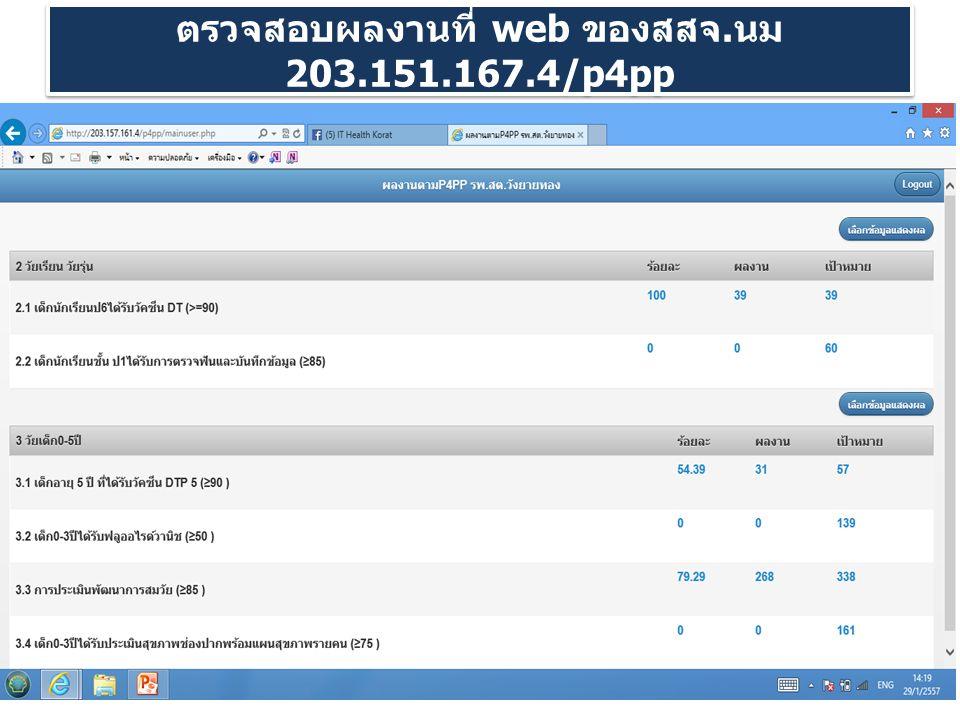 ตรวจสอบผลงานที่ web ของสสจ.นม 203.151.167.4/p4pp