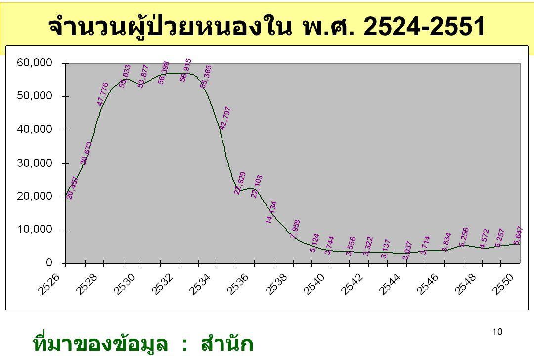จำนวนผู้ป่วยหนองใน พ.ศ. 2524-2551