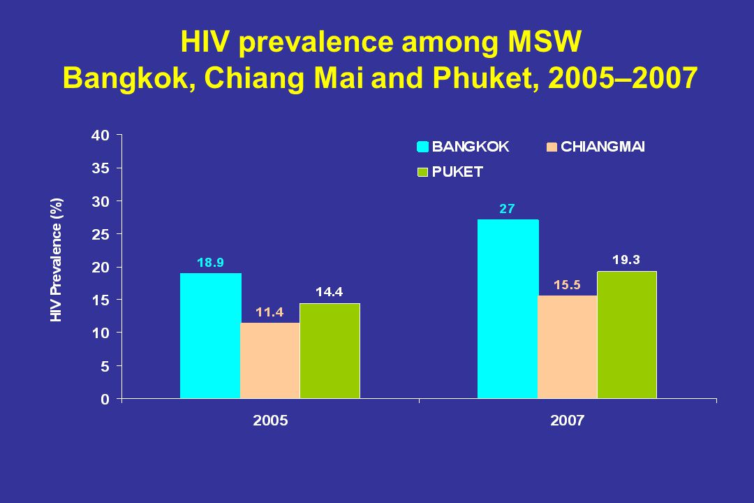 HIV prevalence among MSW Bangkok, Chiang Mai and Phuket, 2005–2007