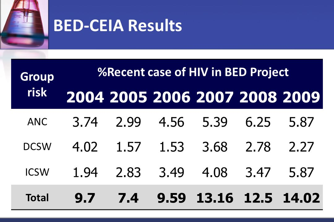 %Recent case of HIV in BED Project