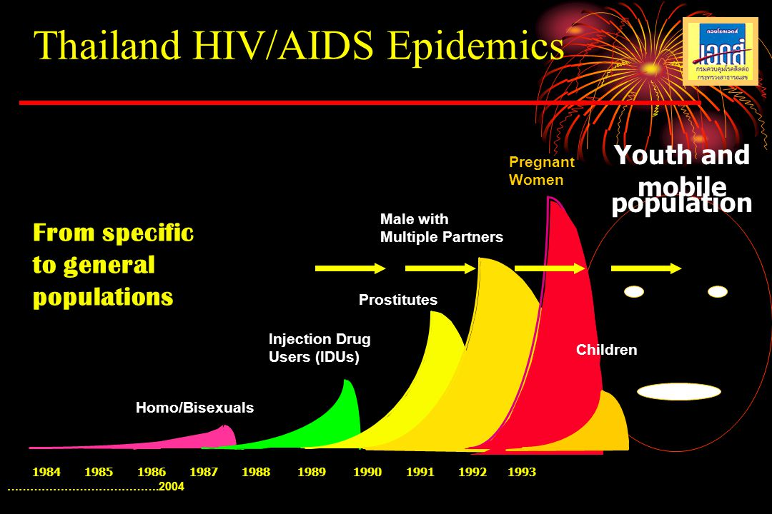 Thailand HIV/AIDS Epidemics
