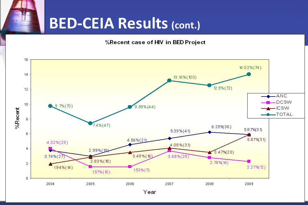BED-CEIA Results (cont.)