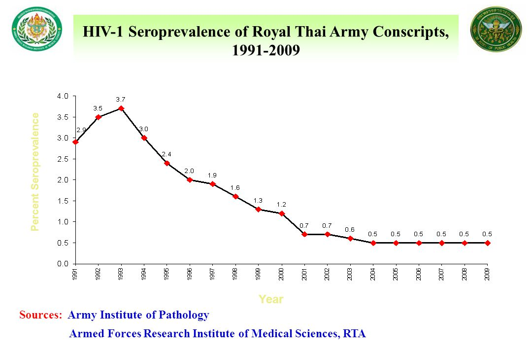 HIV-1 Seroprevalence of Royal Thai Army Conscripts, 1991-2009