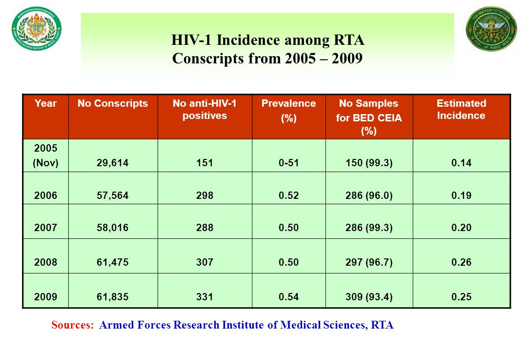 HIV-1 Incidence among RTA No anti-HIV-1 positives
