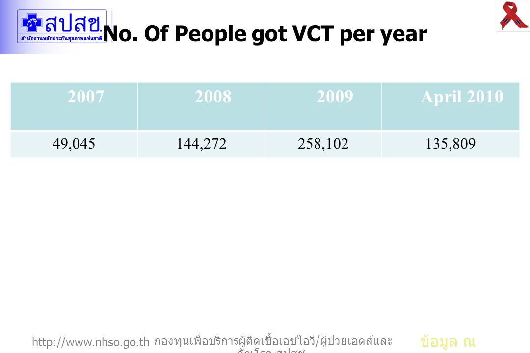 No. Of People got VCT per year