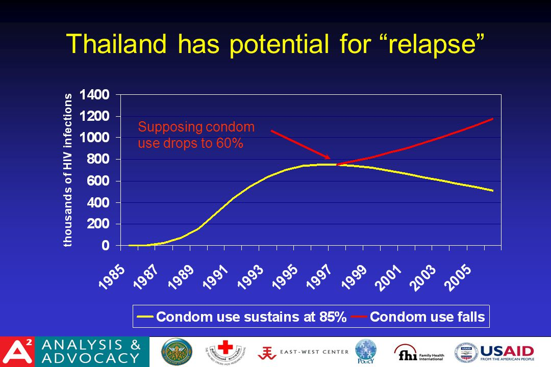 Thailand has potential for relapse