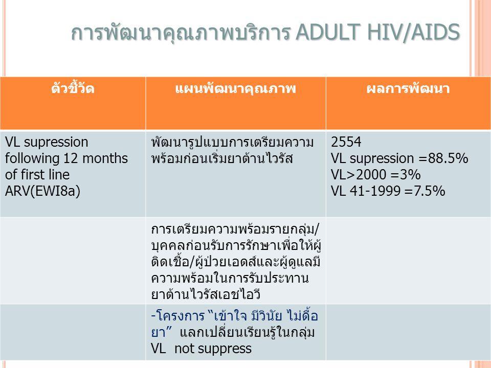 การพัฒนาคุณภาพบริการ Adult HIV/AIDS