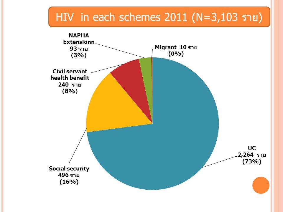HIV in each schemes 2011 (N=3,103 ราย)