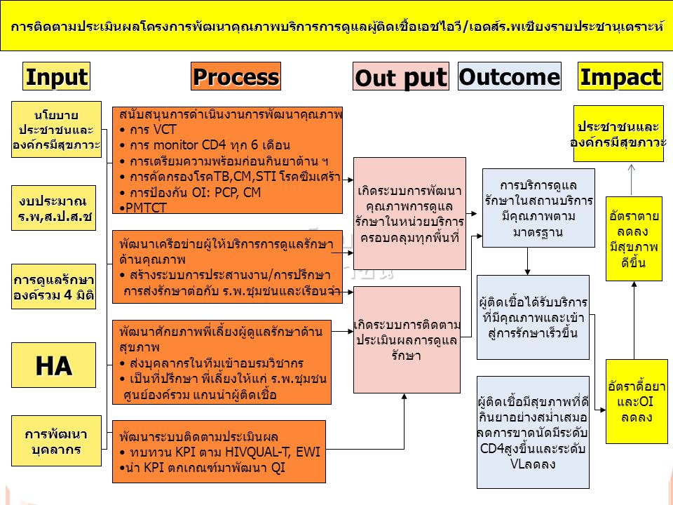 นโยบาย ประชาชน HA Input Process Out put Outcome Impact
