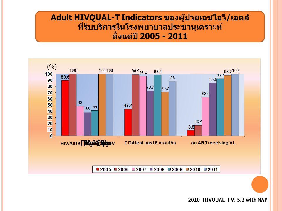 Adult HIVQUAL-T Indicators ของผู้ป่วยเอชไอวี/เอดส์