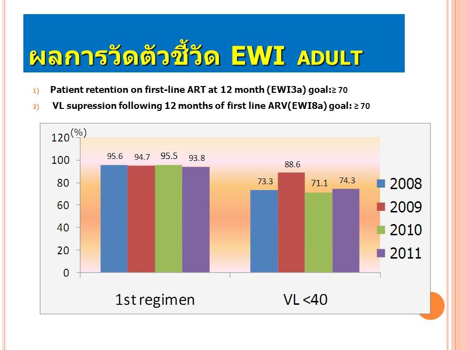 ผลการวัดตัวชี้วัด EWI Adult