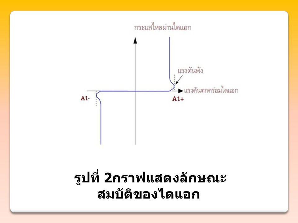 รูปที่ 2กราฟแสดงลักษณะสมบัติของไดแอก