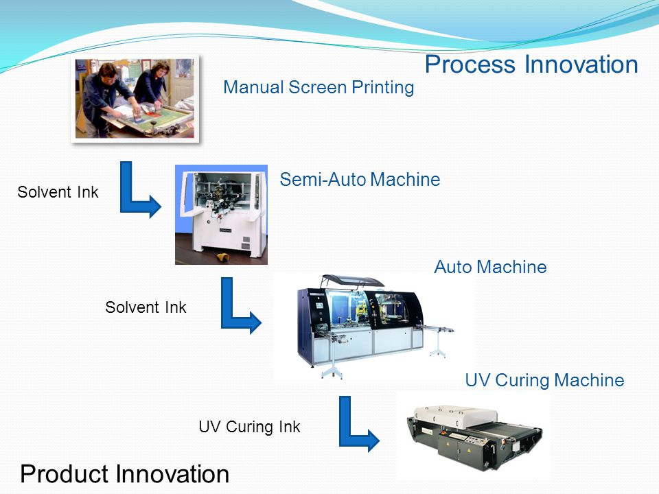 Process Innovation Product Innovation Manual Screen Printing